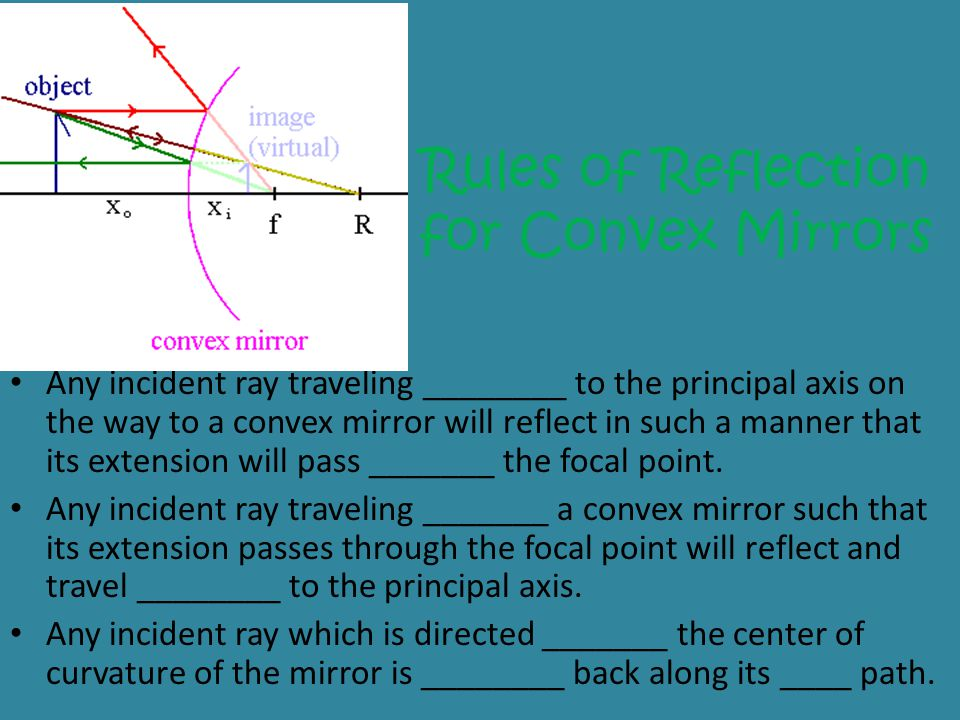 Rules of Reflection for Convex Mirrors