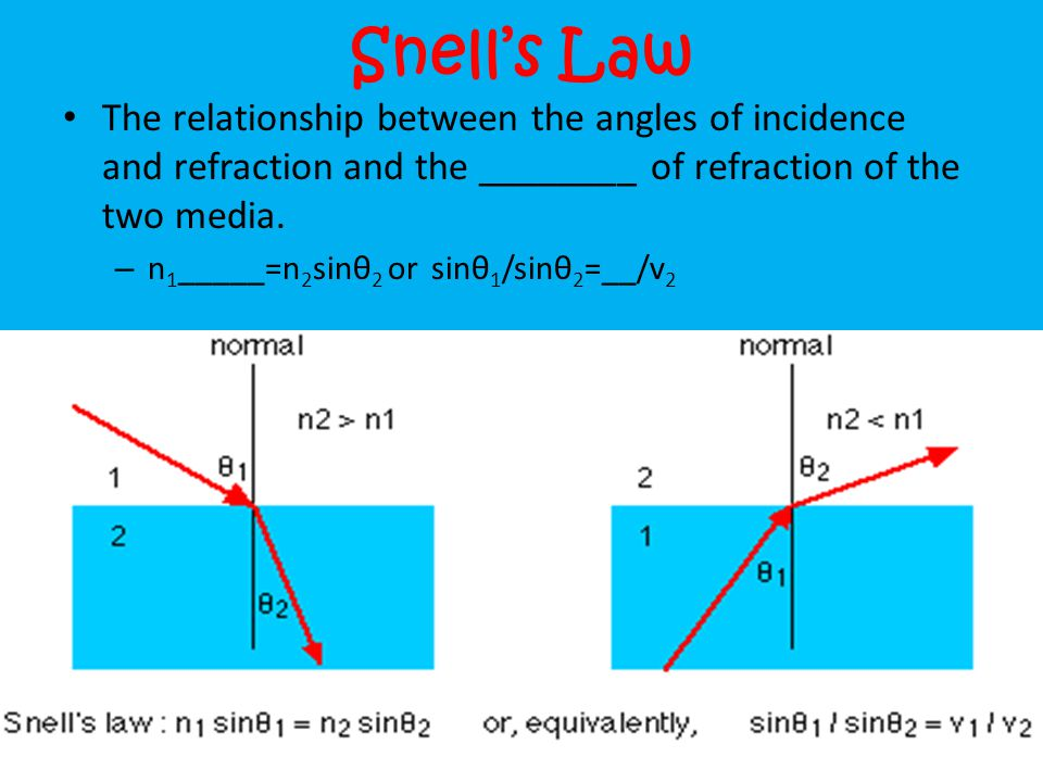 Snell's Law The relationship between the angles of incidence and refraction and the ________ of refraction of the two media.