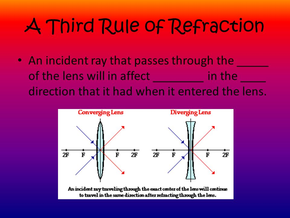 A Third Rule of Refraction
