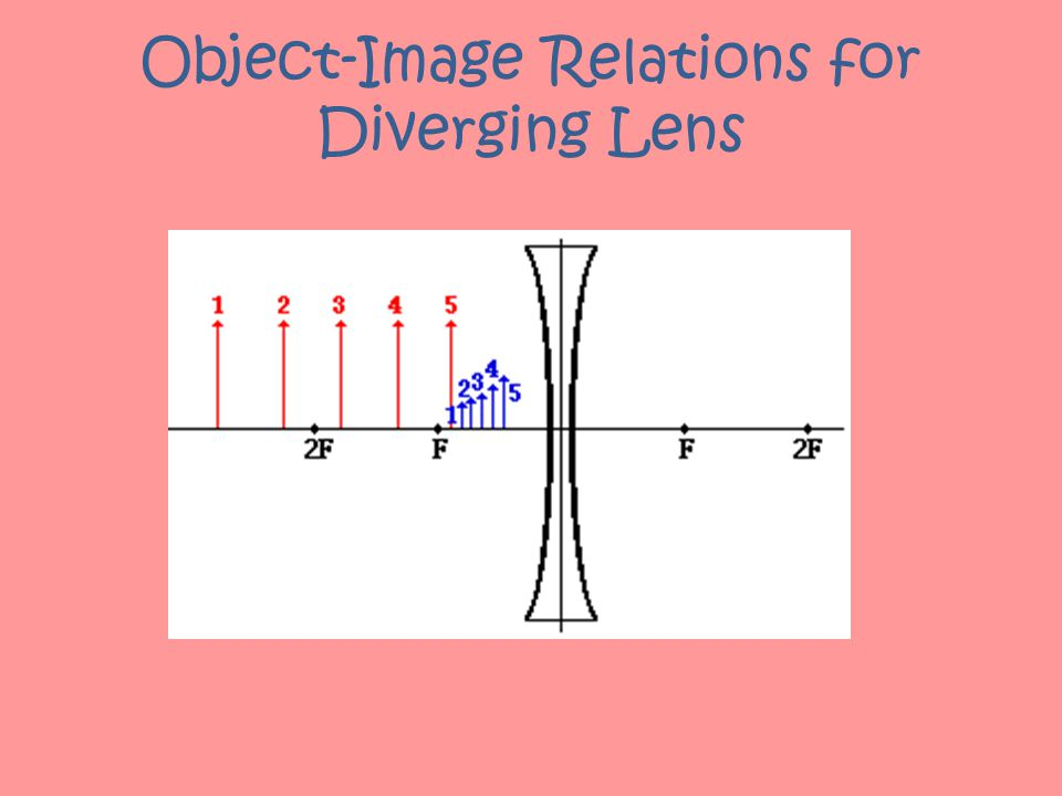 Object-Image Relations for Diverging Lens