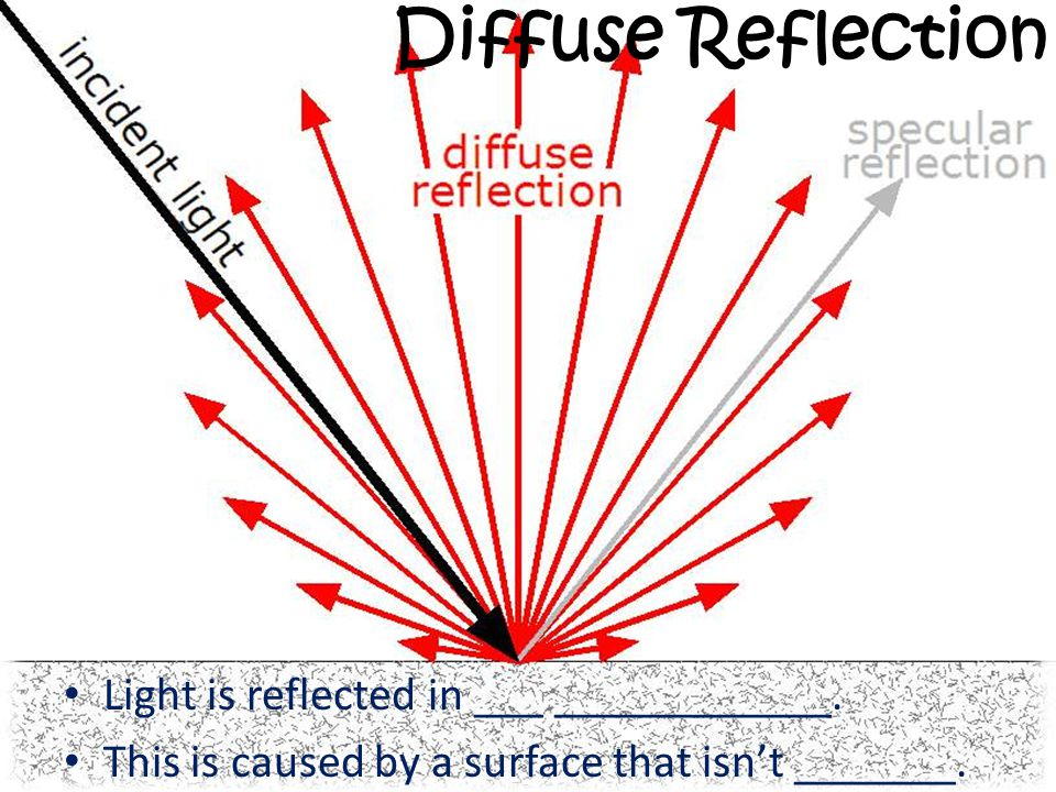 Diffuse Reflection Light is reflected in ___ ____________.
