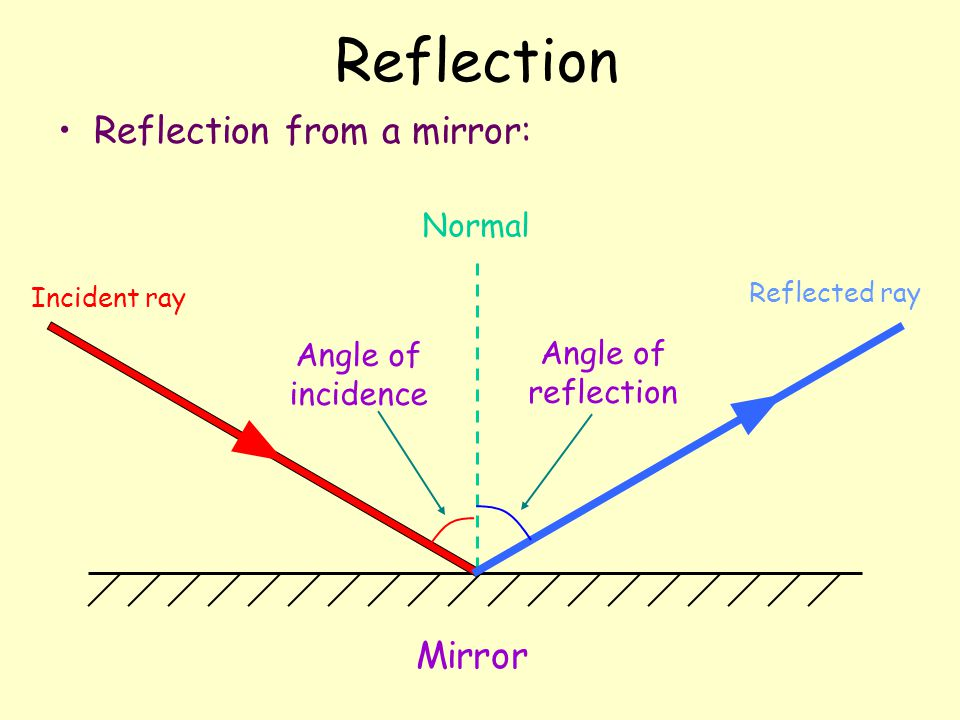 Light Energy & How light interacts with matter - ppt video ... Angle Of Incidence Mirror
