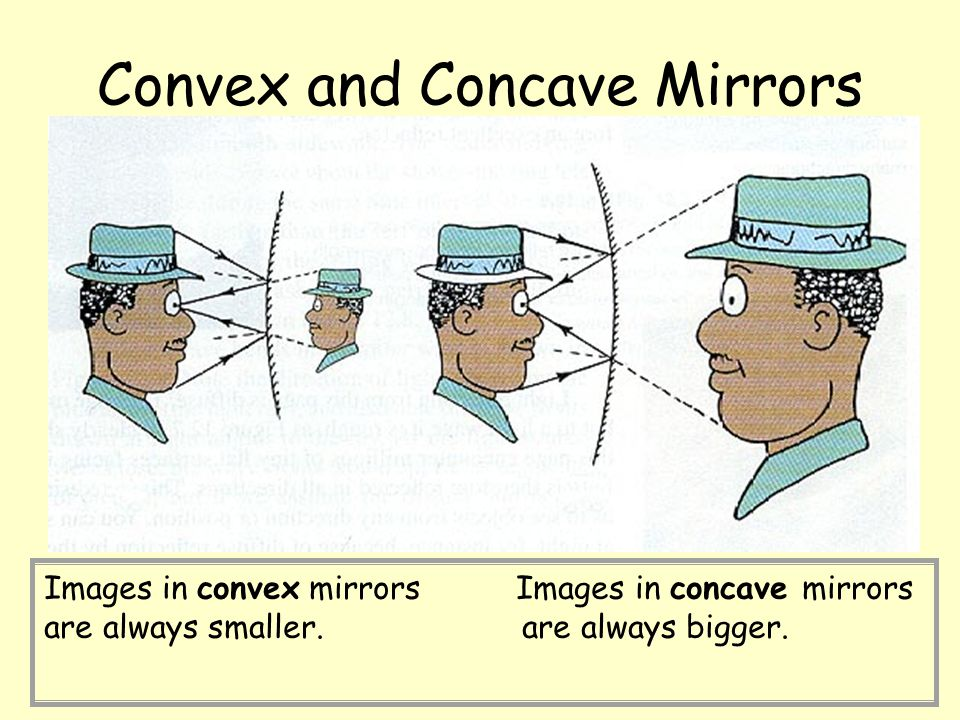 Convex and Concave Mirrors