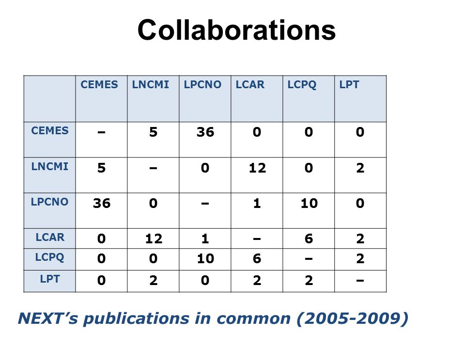 NEXT's publications in common (2005-2009)