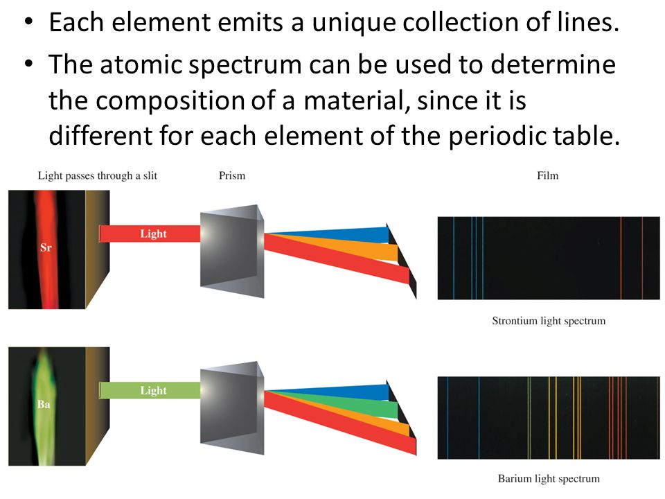Each element emits a unique collection of lines.