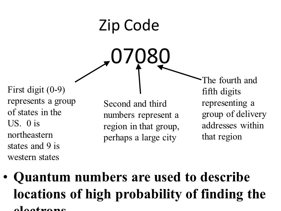 Zip Code The fourth and fifth digits representing a group of delivery addresses within that region.