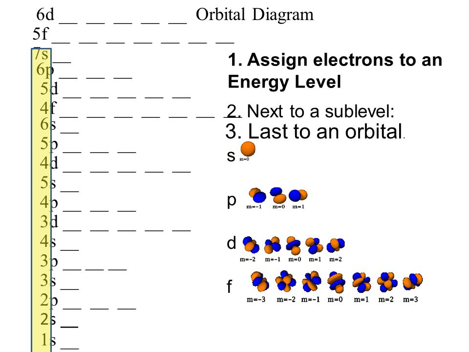 3. Last to an orbital. 6d __ __ __ __ __ Orbital Diagram