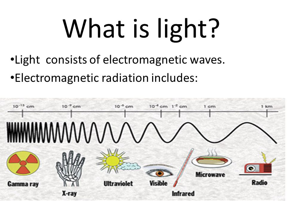 What is light Light consists of electromagnetic waves.