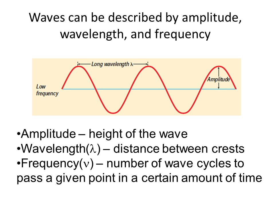 Waves can be described by amplitude, wavelength, and frequency
