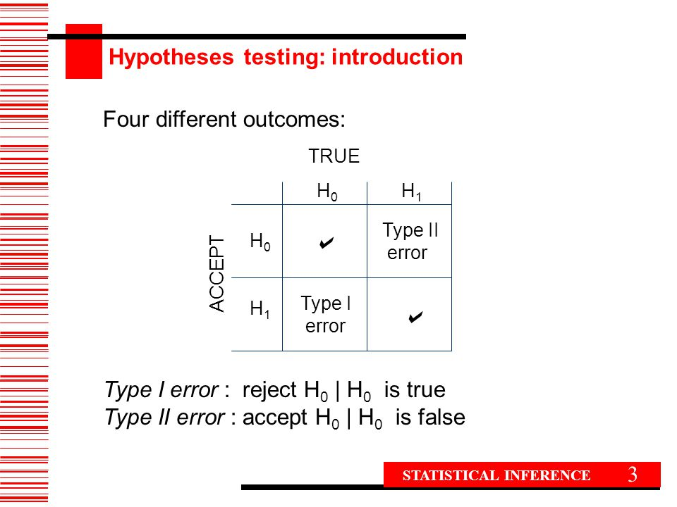 a Hypotheses testing: introduction Four different outcomes: