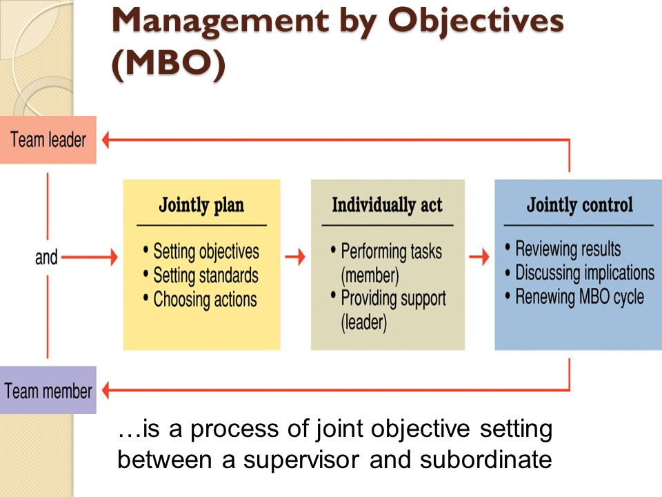 manage by objective template - management by objectives template image collections