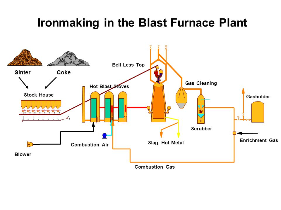 Blast Furnace Lime : Ironmaking in the blast furnace plant ppt video online