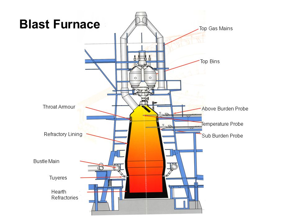 Working Of Blast Furnace Facias