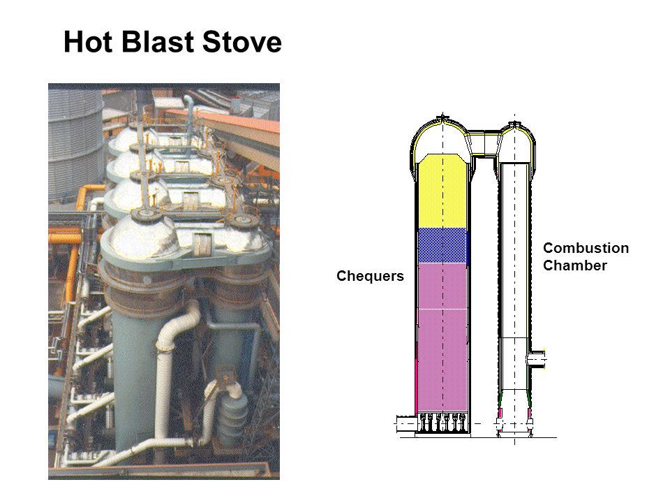 Ironmaking In The Blast Furnace Plant Ppt Video Online