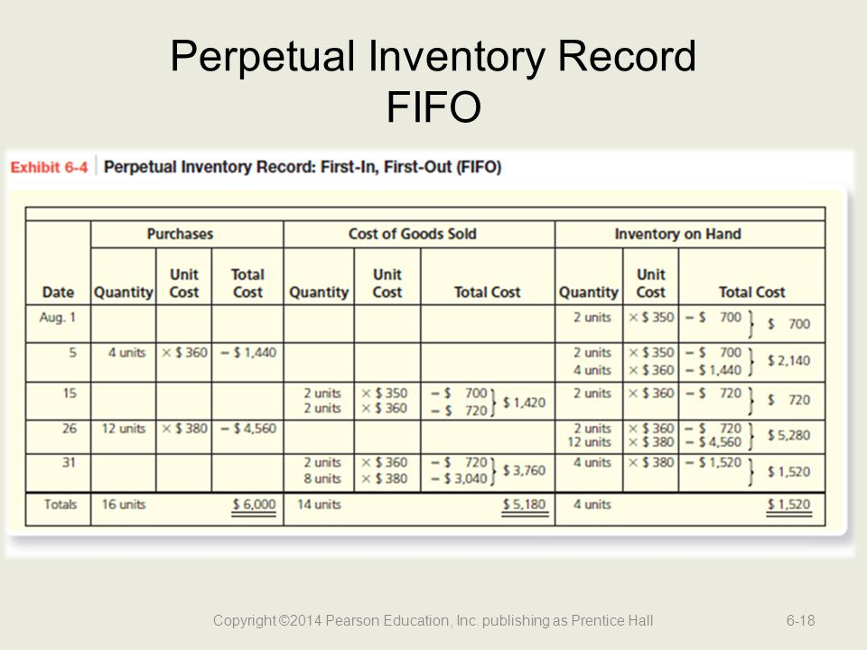 Perpetual Inventory Record FIFO
