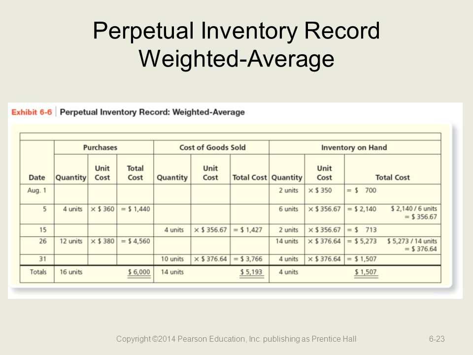 Perpetual Inventory Record Weighted-Average