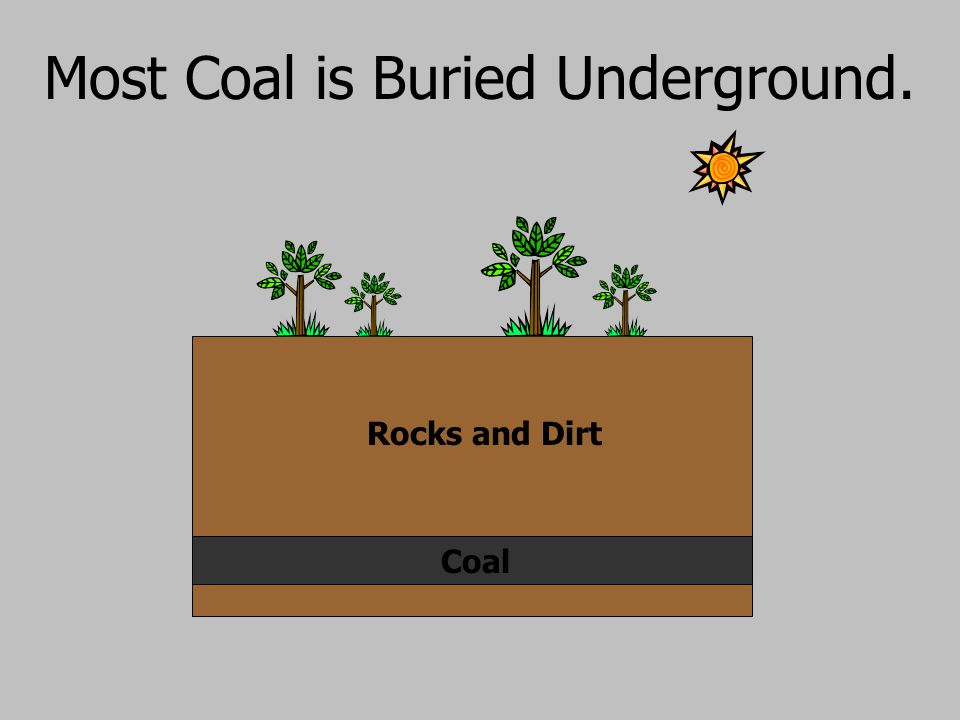 Most Coal is Buried Underground.