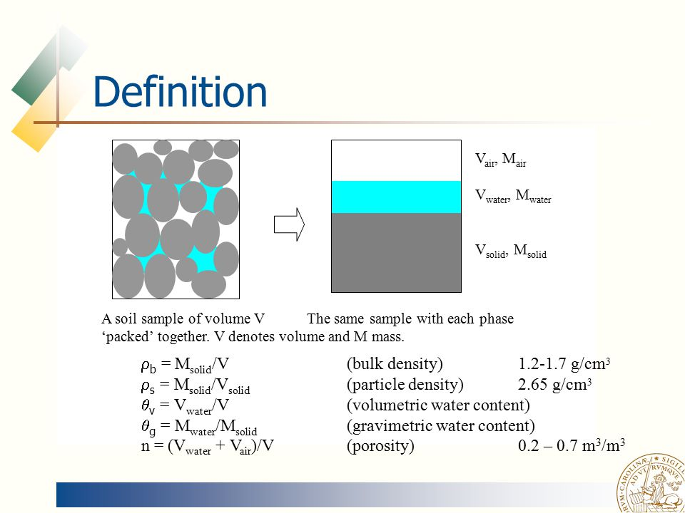 Soil physics magnus persson ppt video online download for Soil particles definition