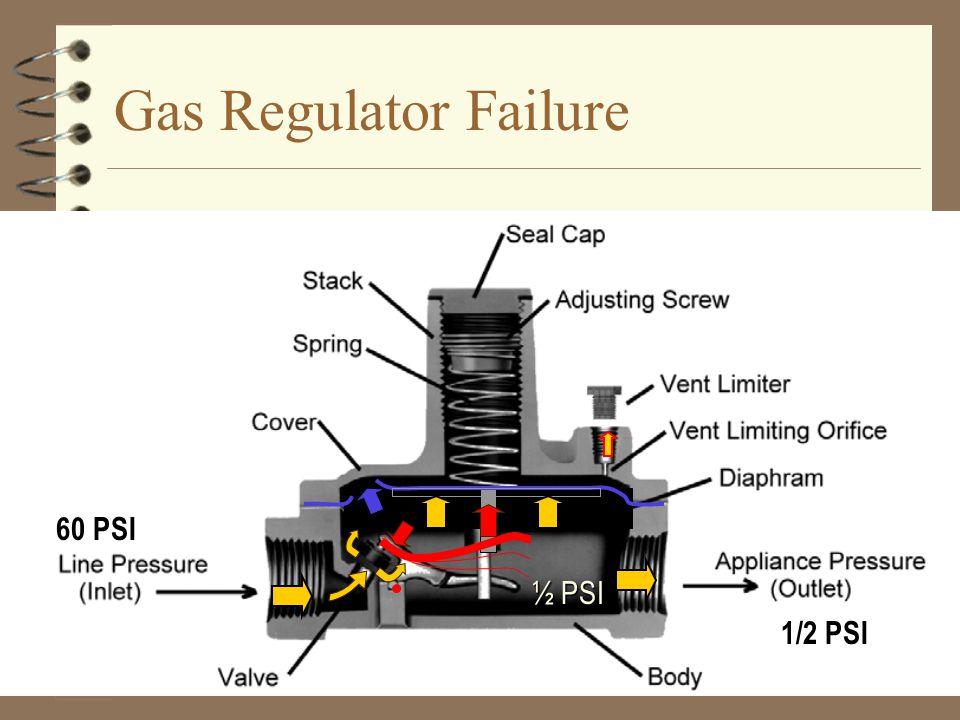 Psi Natural Gas Regulator
