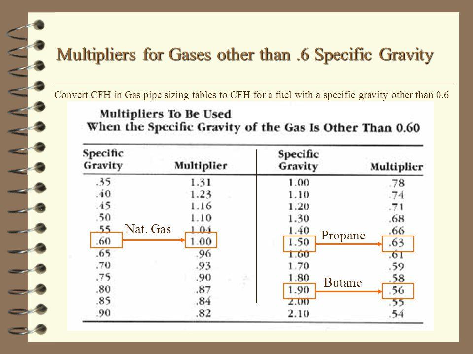 Natural Gas Roi Calculator