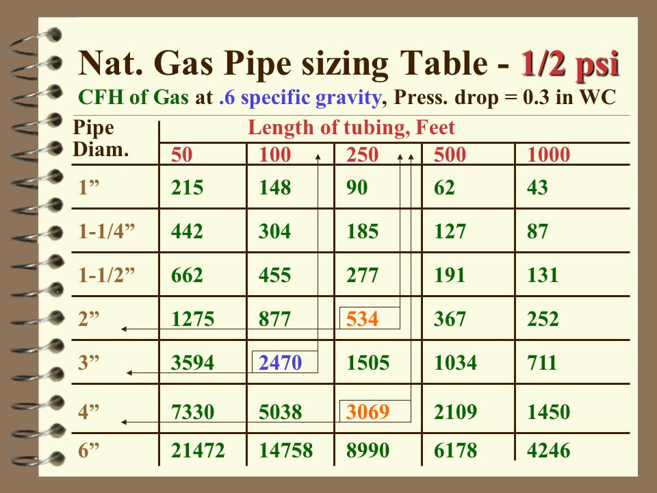 High Pressure Natural Gas Pipe Sizing