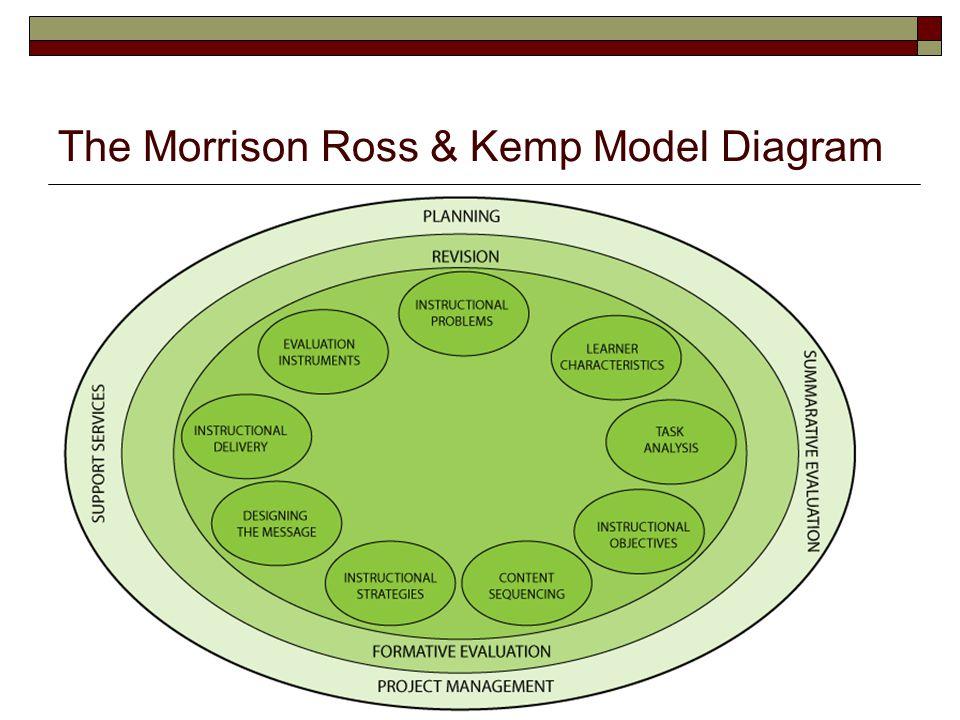 morrison ross and kemp model of instructional design