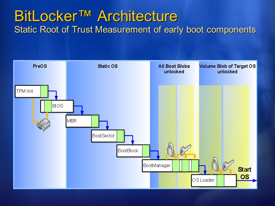 BitLocker™ Architecture Static Root of Trust Measurement of early boot components