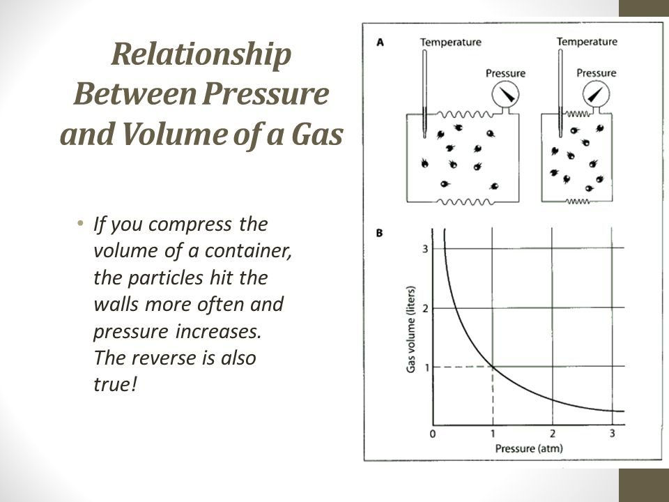 relationship between pressure and volume of air