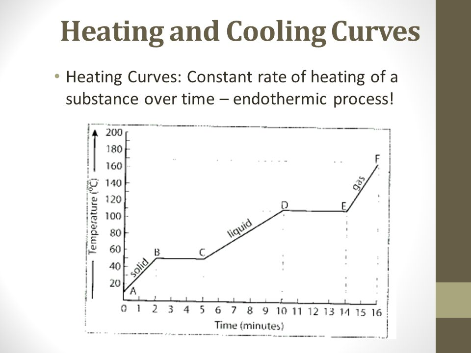Topic IV Physical Behavior of Matter ppt video online download – Heating Curves Worksheet