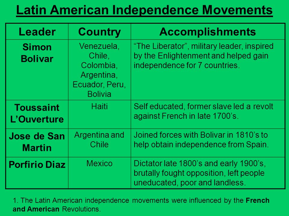 independence movement brazil and mexico In latin america, independence from spain came between 1806 and 1825 learn how each region took a different path to independence.