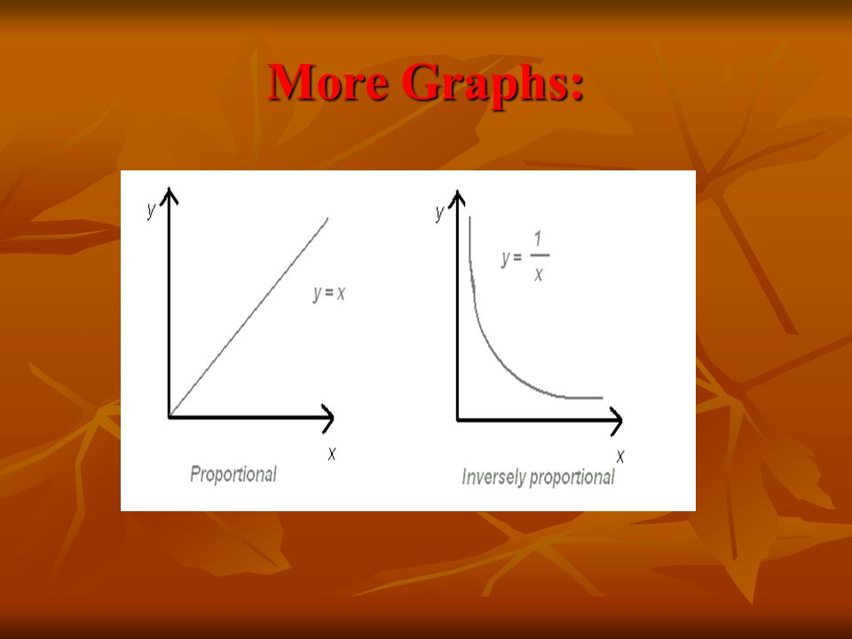 More Graphs: