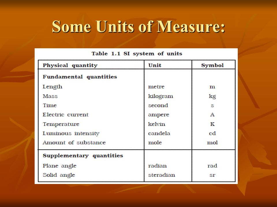 Some Units of Measure: