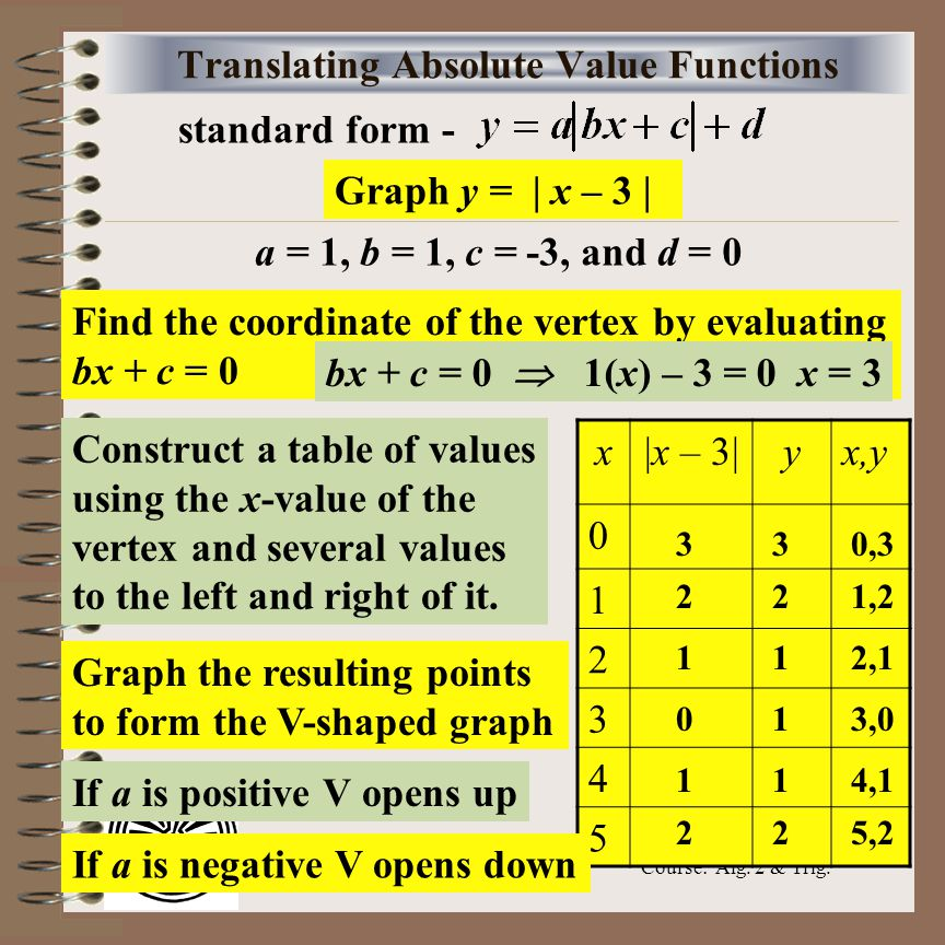 Aim how do transformations affect the equations and for X and y table of values