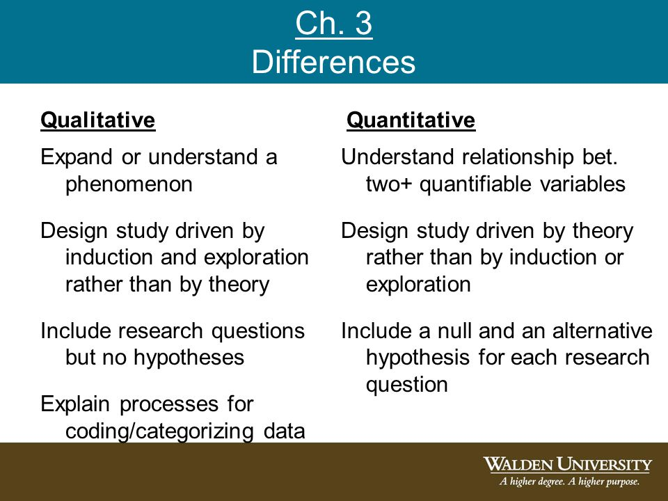 chapter 3 of a qualitative dissertation Chapter 3 | presenting methodology and research approach previous next in: completing your qualitative dissertation: a roadmap from beginning to end.