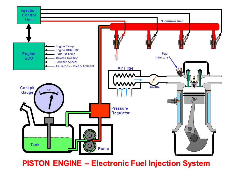 Simple Carburettor Fuel System for a Piston Engine - ppt ...