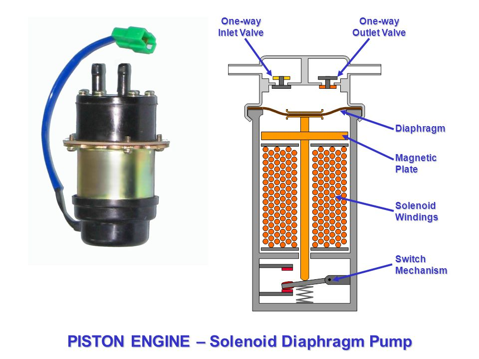 solenoid operated piston pump engineering essay A new radial-piston pump design uses solenoid valves instead of a  showcase top engineering talent  those produced by the swashplate axial-piston pump .