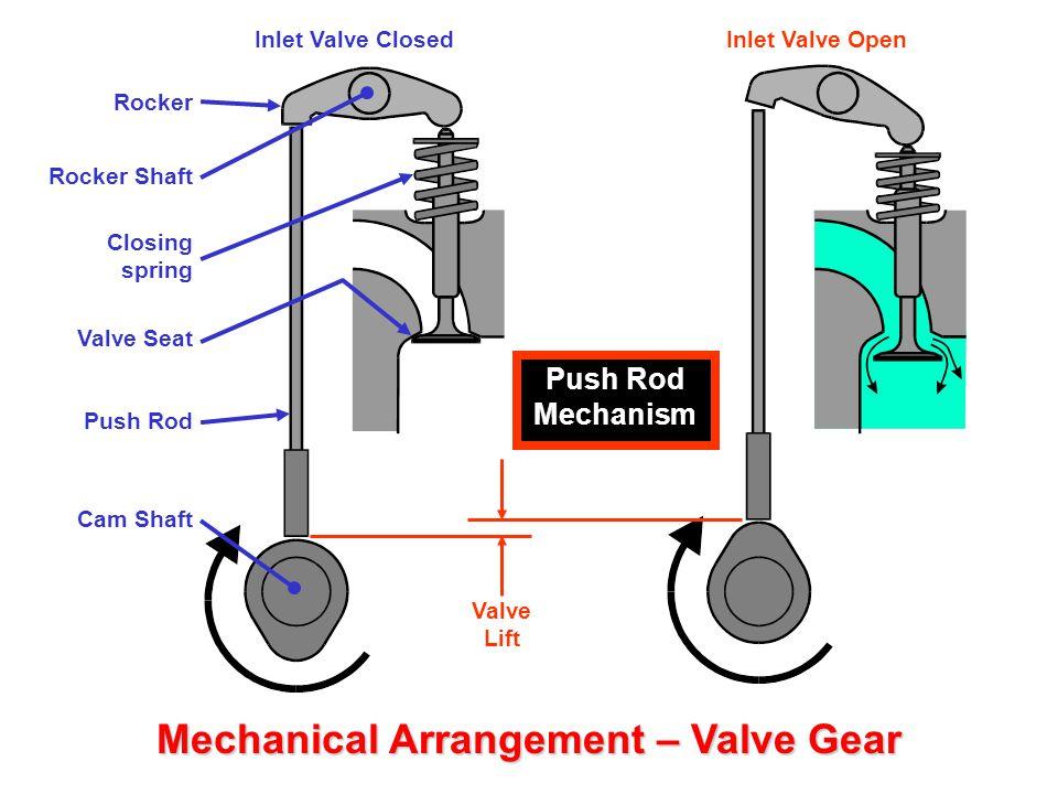 Mechanical Arrangement - ppt video online download