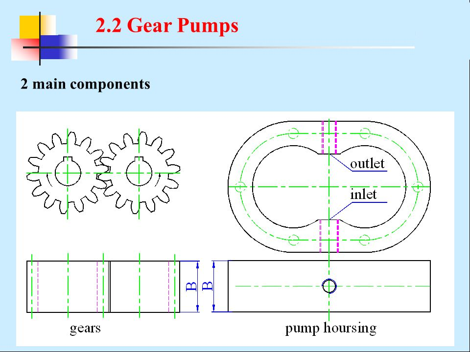 2.2 Gear Pumps 2 main components