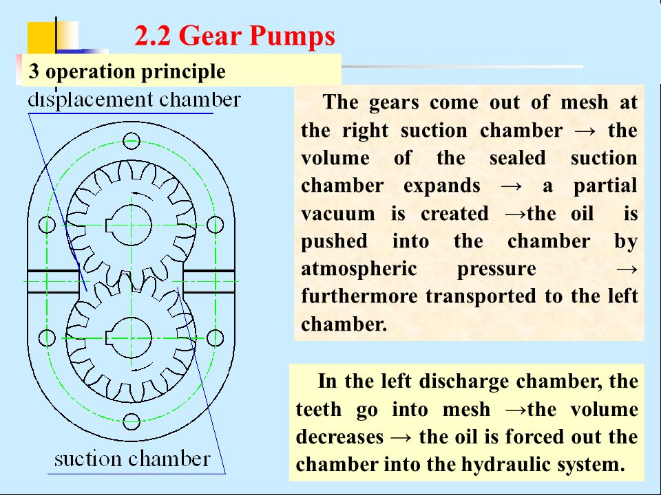 2.2 Gear Pumps 3 operation principle