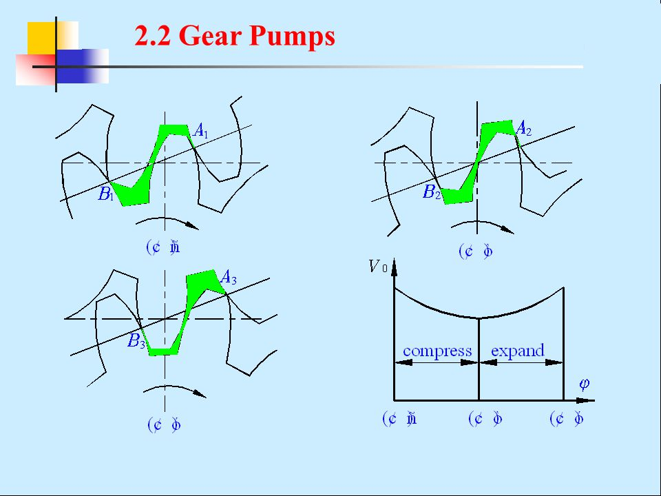 2.2 Gear Pumps