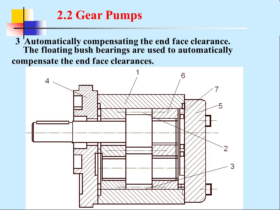 2.2 Gear Pumps 3 Automatically compensating the end face clearance.