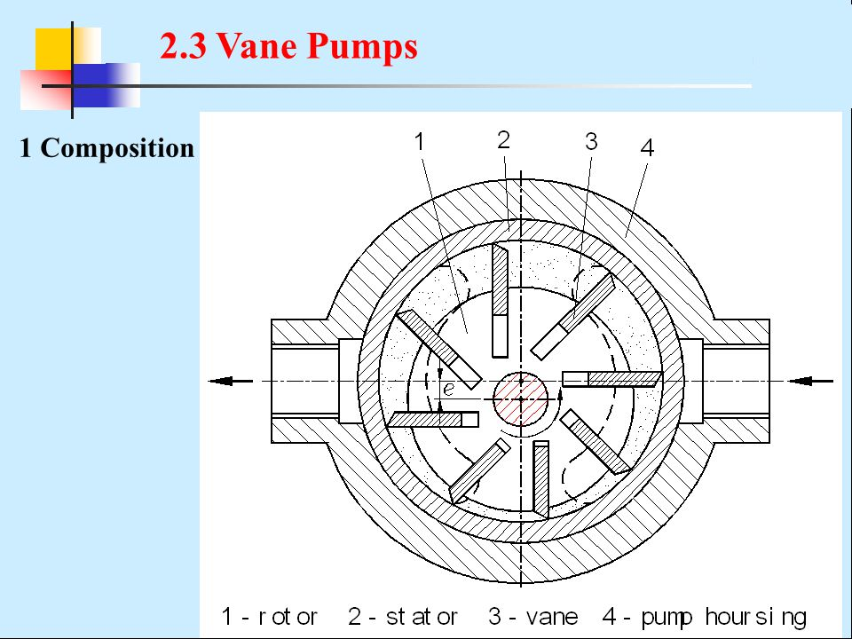 2.3 Vane Pumps 1 Composition