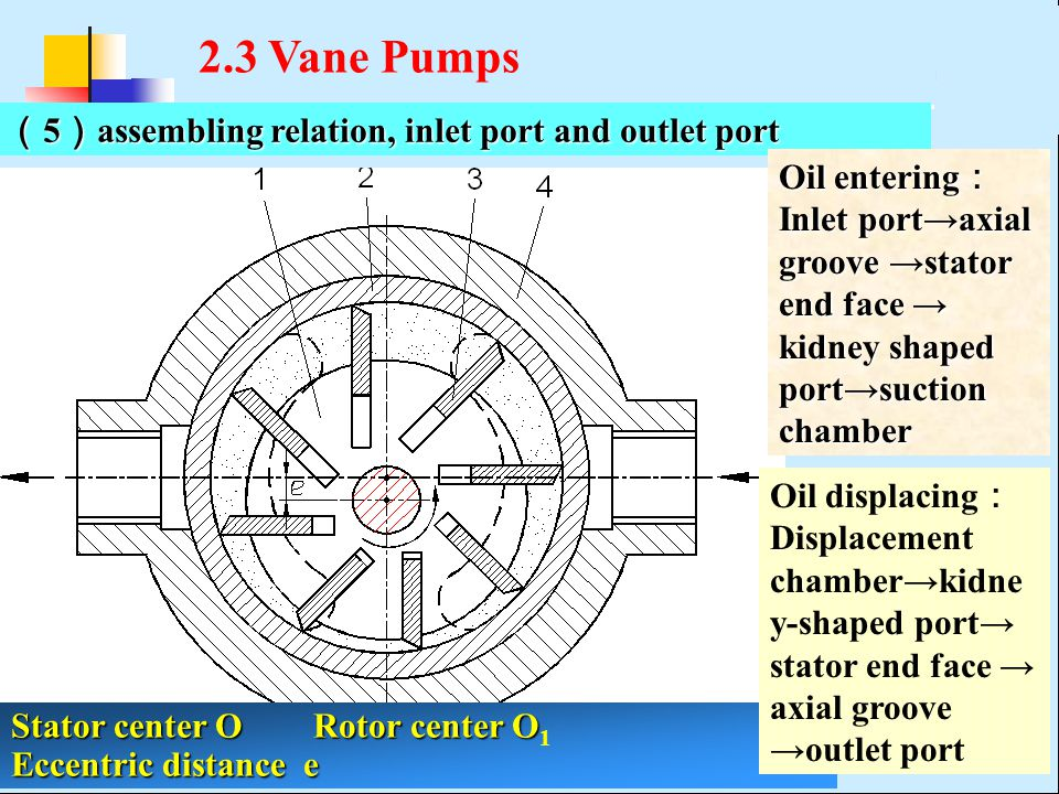 2.3 Vane Pumps (5)assembling relation, inlet port and outlet port