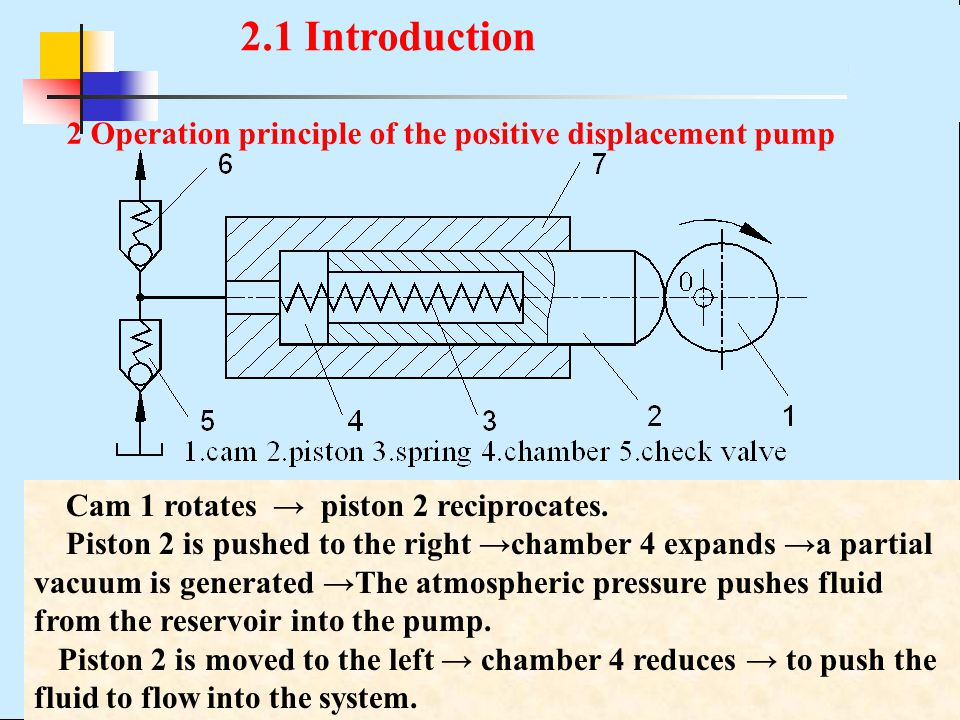 2.1 Introduction 2 Operation principle of the positive displacement pump. Cam 1 rotates → piston 2 reciprocates.
