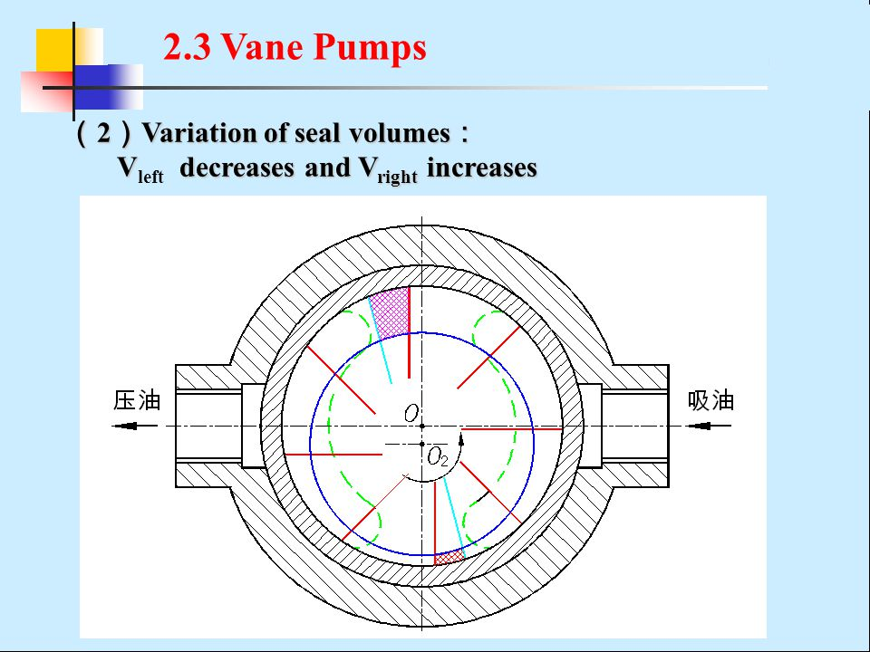 2.3 Vane Pumps (2)Variation of seal volumes: