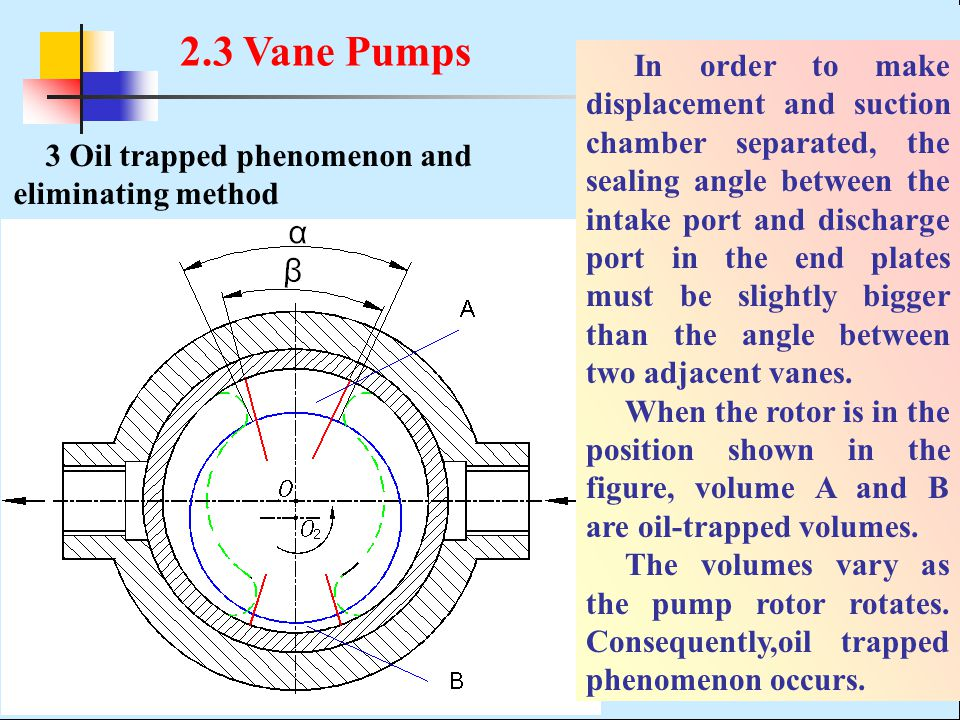2.3 Vane Pumps