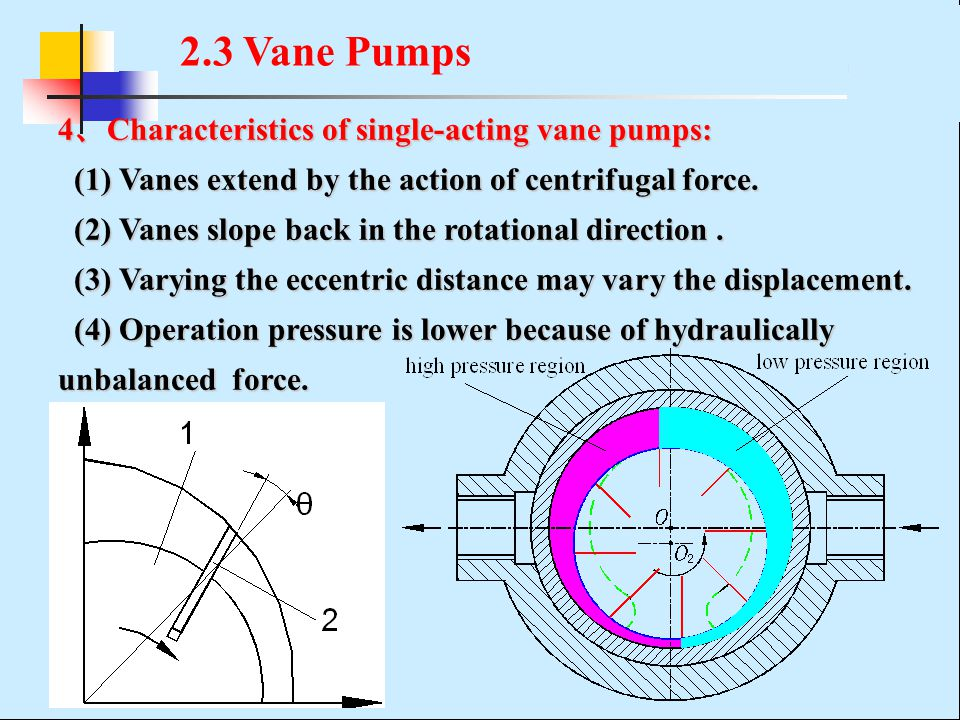 2.3 Vane Pumps 4、Characteristics of single-acting vane pumps: