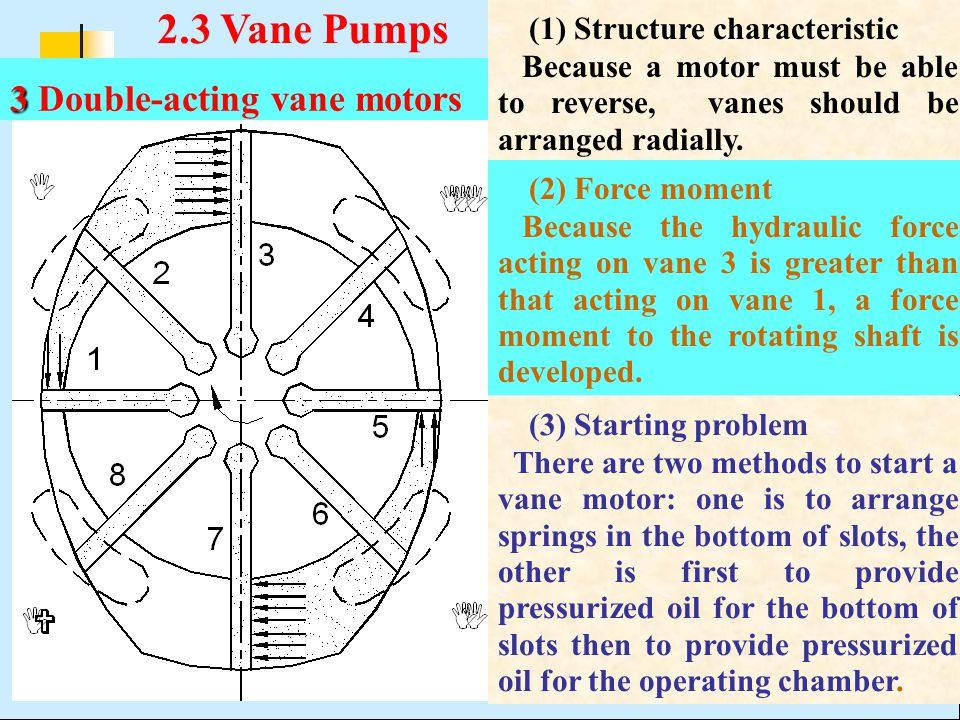 2.3 Vane Pumps (1) Structure characteristic
