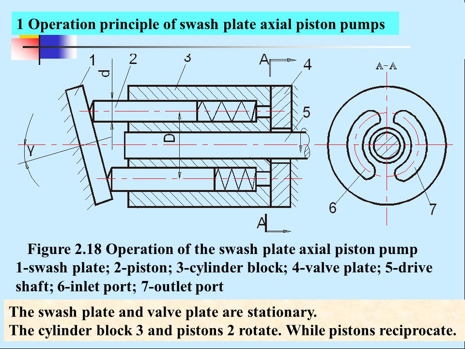 1 Operation principle of swash plate axial piston pumps