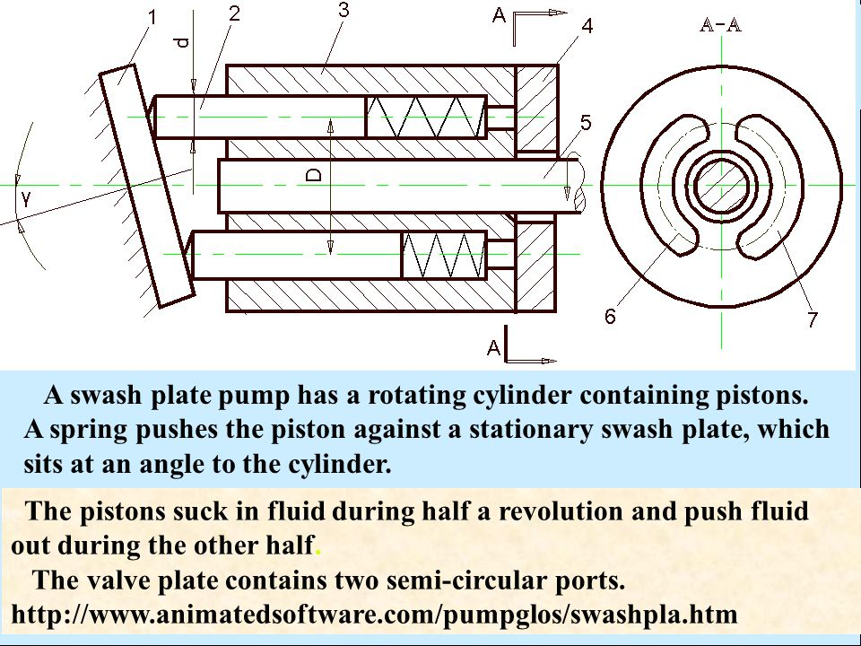 A swash plate pump has a rotating cylinder containing pistons.